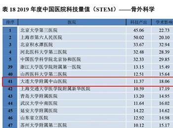 我院骨科等3個學科榮登2019年度中國醫院科技量值排行榜100強